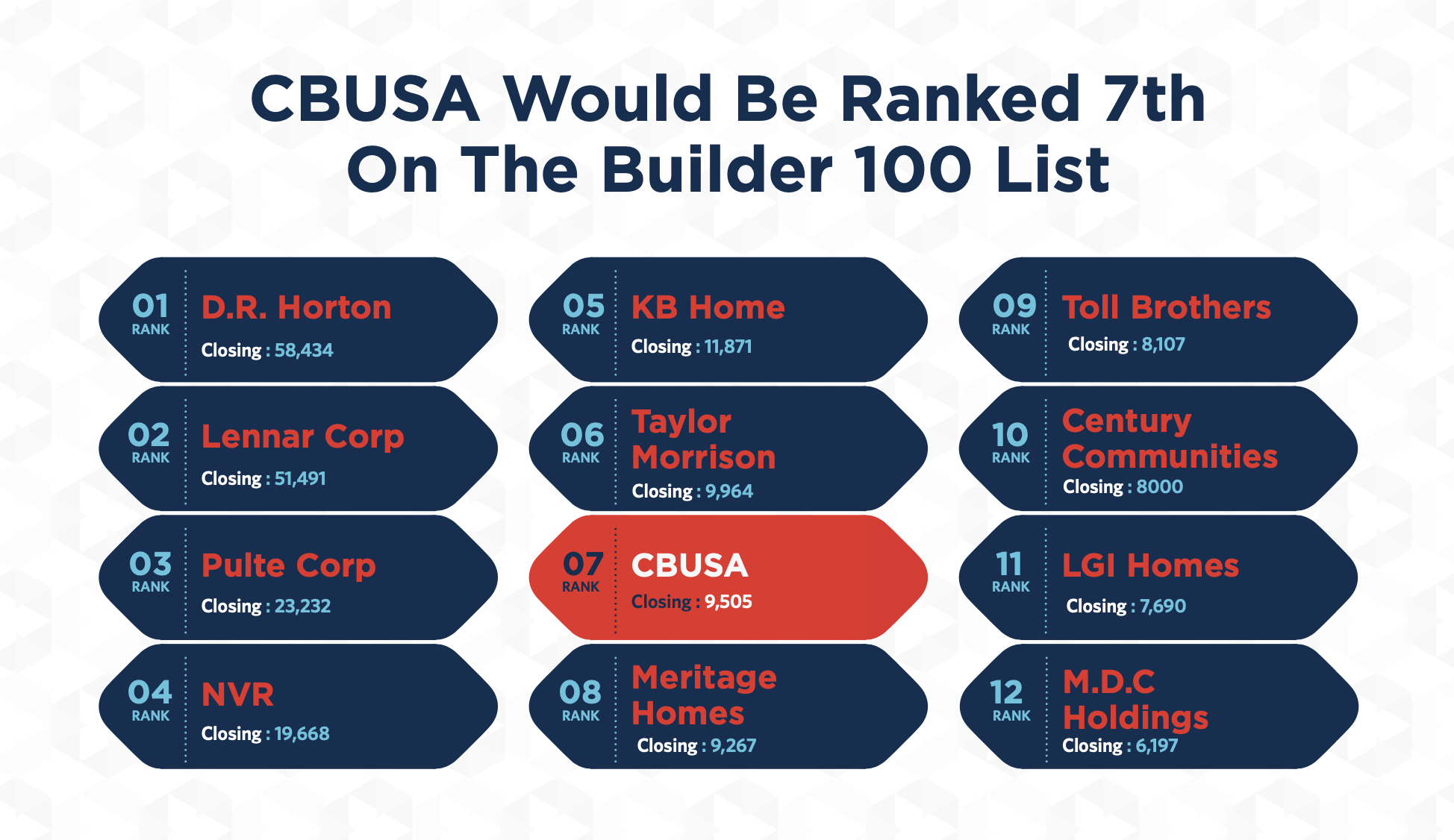 CBUSA is Ranked #7 on The Builder 100 List